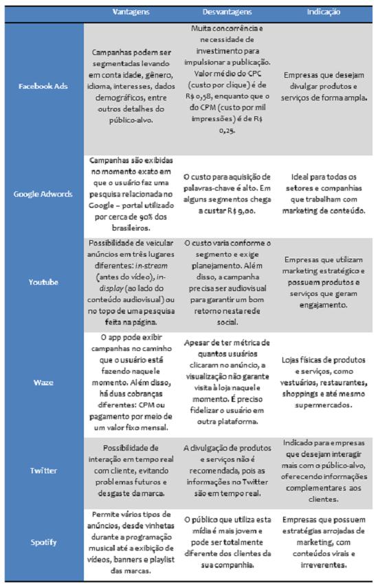 tabela-redes